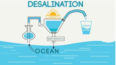 Desalination – Understanding the Concept